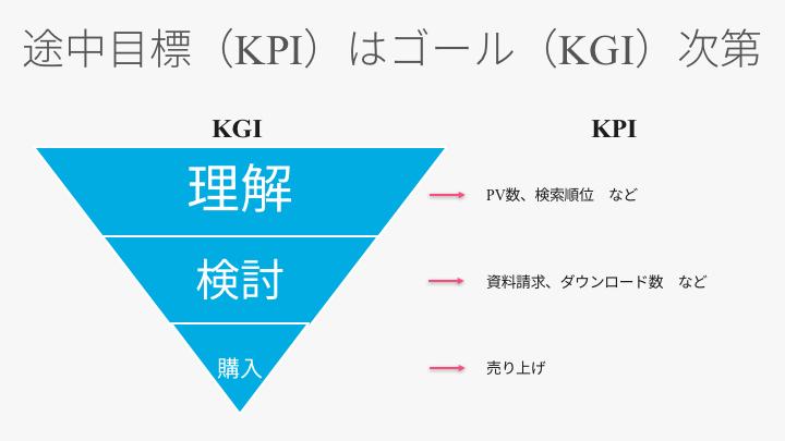 コンテンツマーケティングのKPIの決め方
